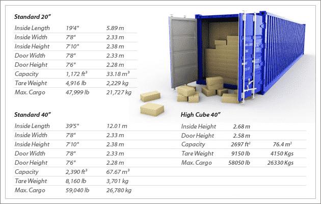 Dimensions d'un conteneur