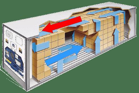schéma sur le fonctionnement d'un conteneur réfrigéré